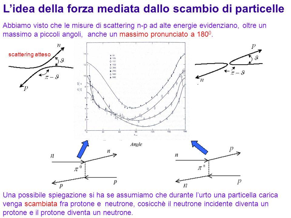 159 Lidea della forza mediata dallo scambio di particelle scattering atteso Una possibile spiegazione si ha se assumiamo che durante lurto una partice