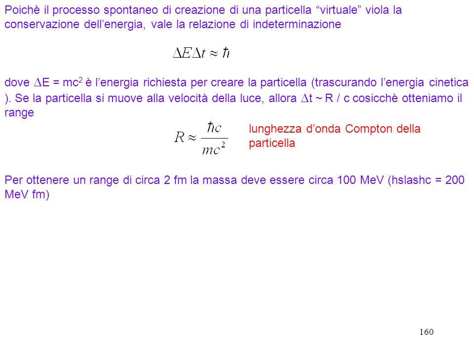 160 Poichè il processo spontaneo di creazione di una particella virtuale viola la conservazione dellenergia, vale la relazione di indeterminazione dov