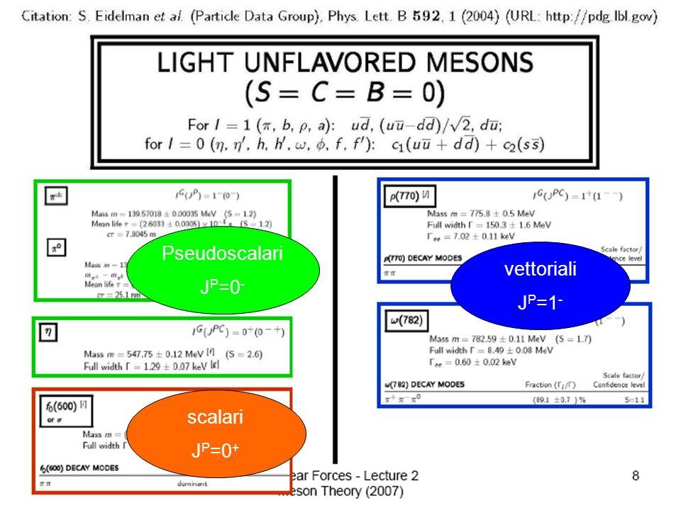 181 Pseudoscalari J P =0 - scalari J P =0 + vettoriali J P =1 -