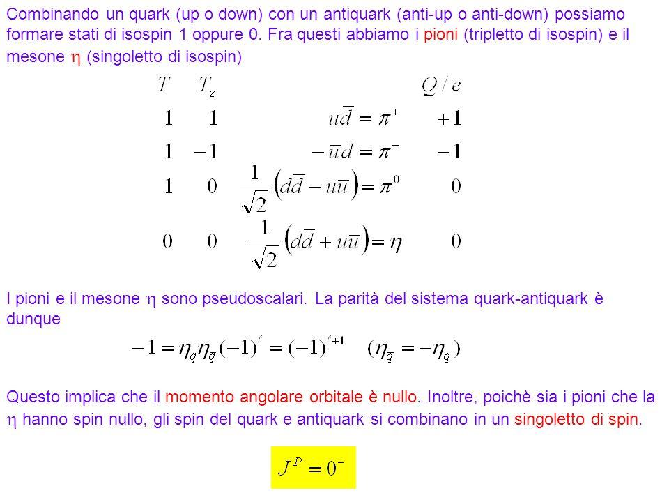 183 Combinando un quark (up o down) con un antiquark (anti-up o anti-down) possiamo formare stati di isospin 1 oppure 0. Fra questi abbiamo i pioni (t