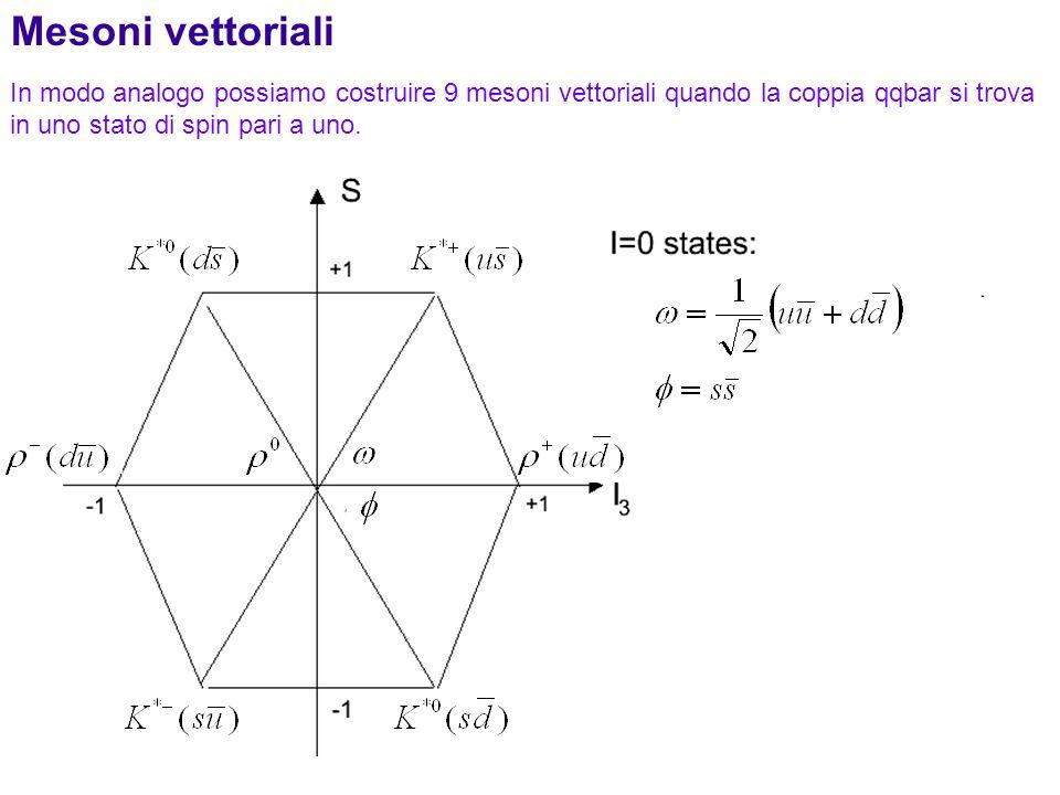 185 In modo analogo possiamo costruire 9 mesoni vettoriali quando la coppia qqbar si trova in uno stato di spin pari a uno. Mesoni vettoriali