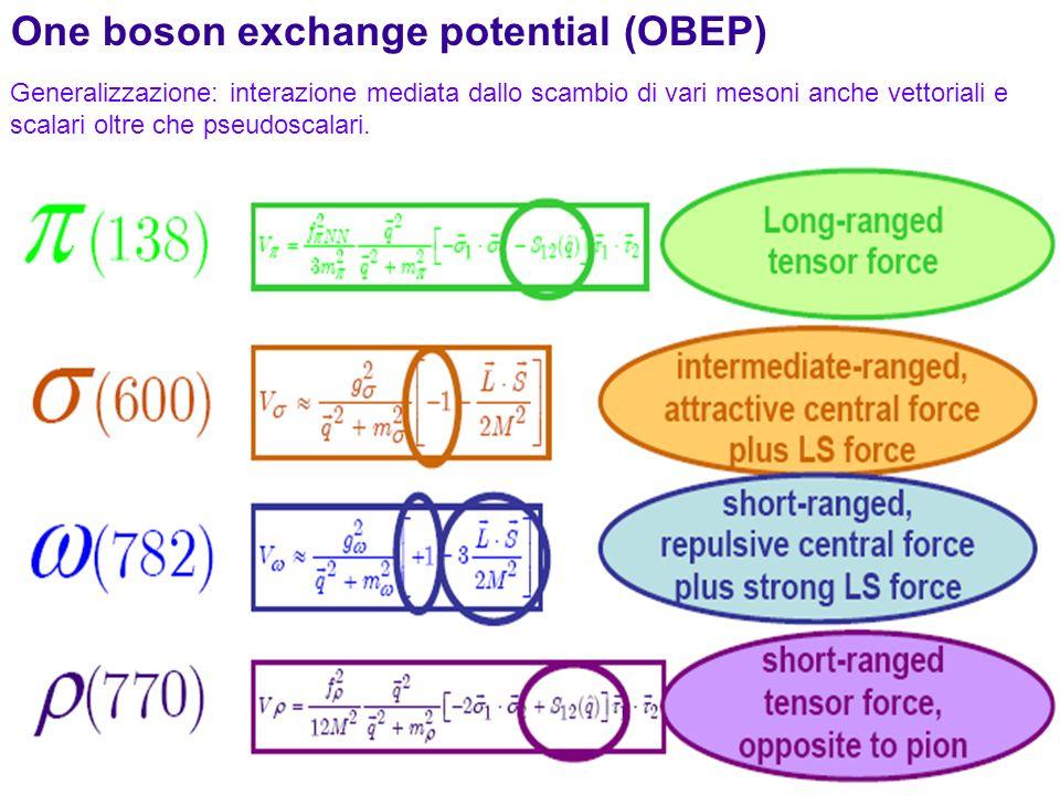 186 Generalizzazione: interazione mediata dallo scambio di vari mesoni anche vettoriali e scalari oltre che pseudoscalari. One boson exchange potentia