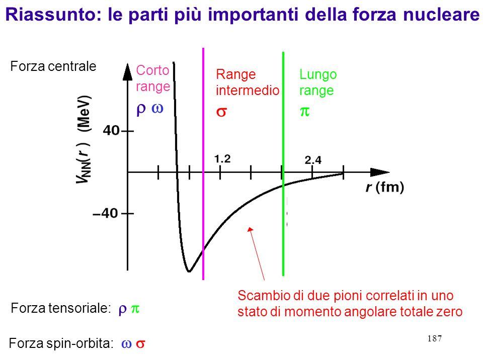 187 Lungo range Riassunto: le parti più importanti della forza nucleare Forza centrale Range intermedio Corto range Forza tensoriale: Forza spin-orbit