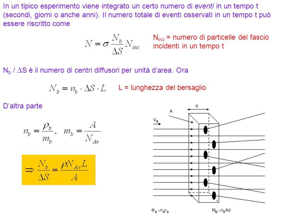 21 N inc = numero di particelle del fascio incidenti in un tempo t In un tipico esperimento viene integrato un certo numero di eventi in un tempo t (s