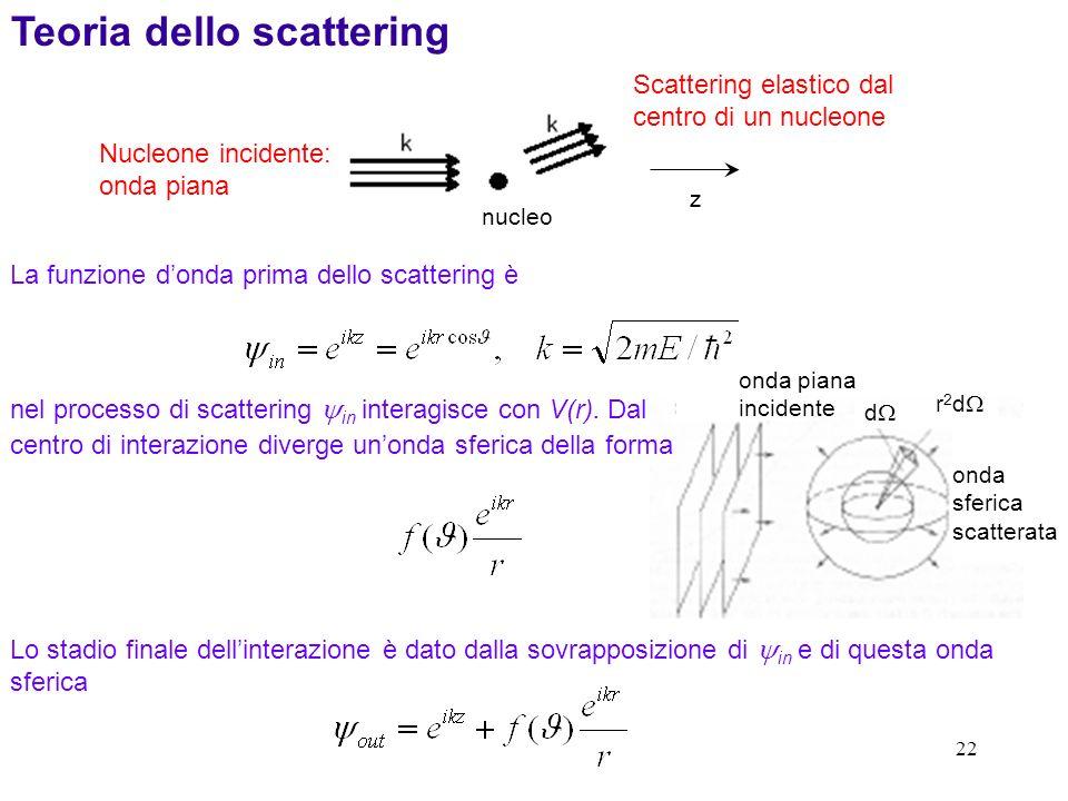 22 Teoria dello scattering La funzione donda prima dello scattering è Nucleone incidente: onda piana Scattering elastico dal centro di un nucleone nuc