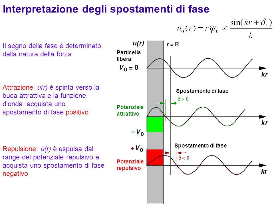34 Il segno della fase è determinato dalla natura della forza Attrazione: u(r) è spinta verso la buca attrattiva e la funzione donda acquista uno spos