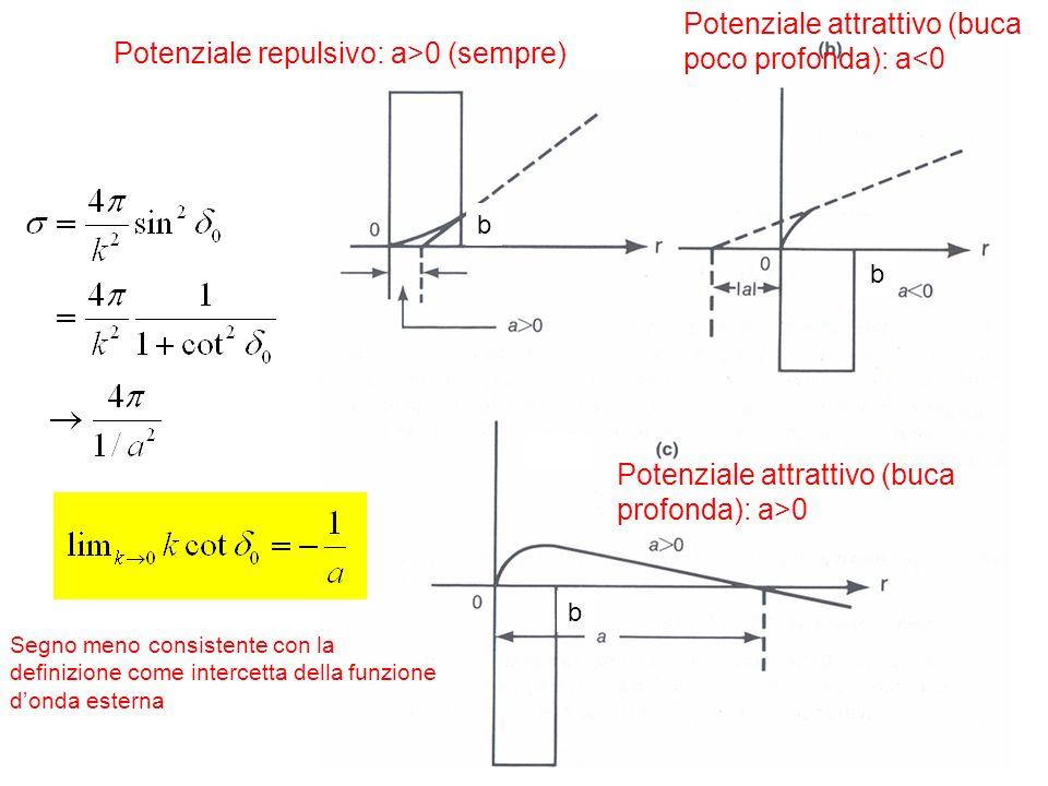 41 Potenziale repulsivo: a>0 (sempre) Potenziale attrattivo (buca poco profonda): a<0 Potenziale attrattivo (buca profonda): a>0 b b b Segno meno cons