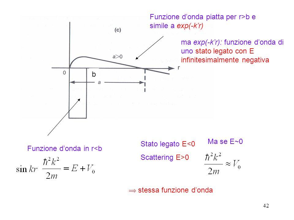 42 Funzione donda piatta per r>b e simile a exp(-kr) ma exp(-kr): funzione donda di uno stato legato con E infinitesimalmente negativa Funzione donda