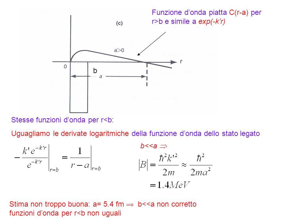 43 Funzione donda piatta C(r-a) per r>b e simile a exp(-kr) Stesse funzioni donda per r<b: Uguagliamo le derivate logaritmiche della funzione donda de