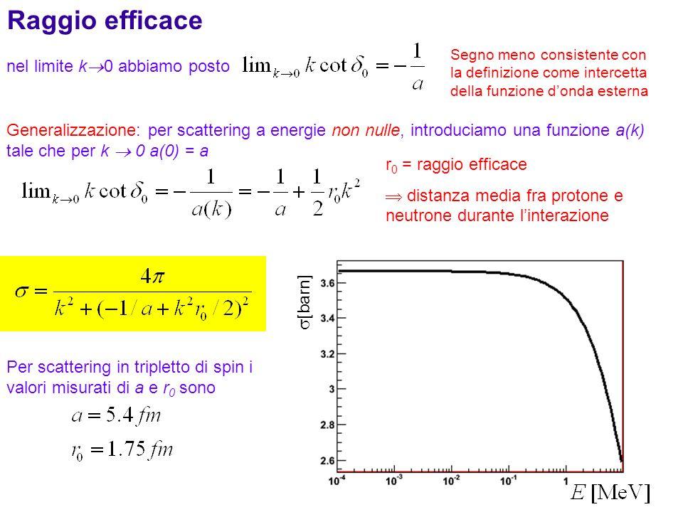 44 Generalizzazione: per scattering a energie non nulle, introduciamo una funzione a(k) tale che per k 0 a(0) = a Segno meno consistente con la defini