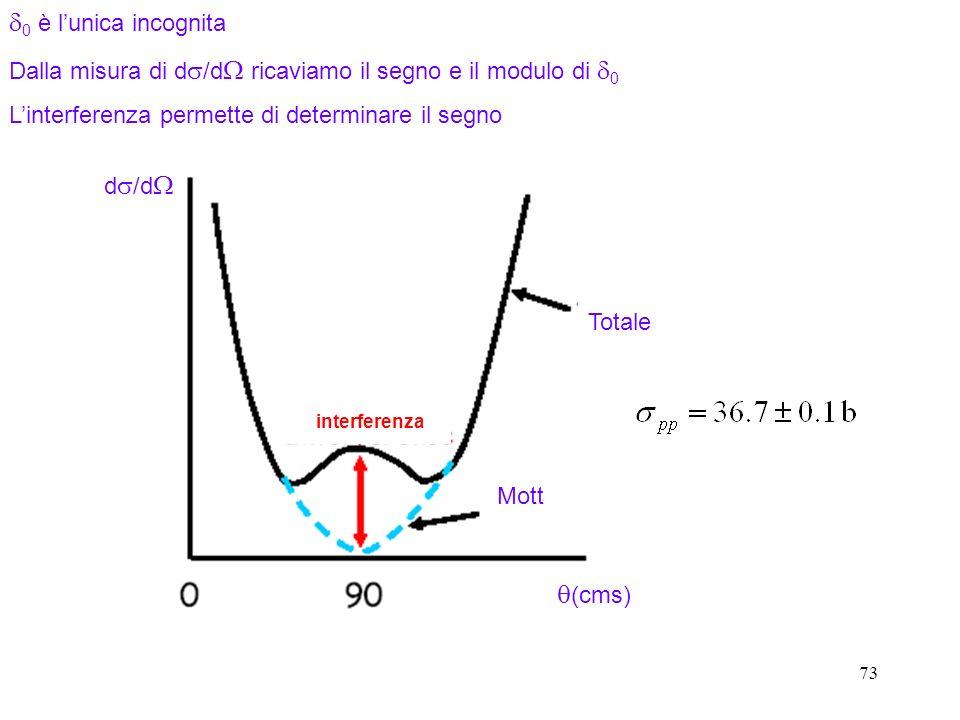 73 0 è lunica incognita Dalla misura di d /d ricaviamo il segno e il modulo di 0 Linterferenza permette di determinare il segno Totale Mott d /d (cms)