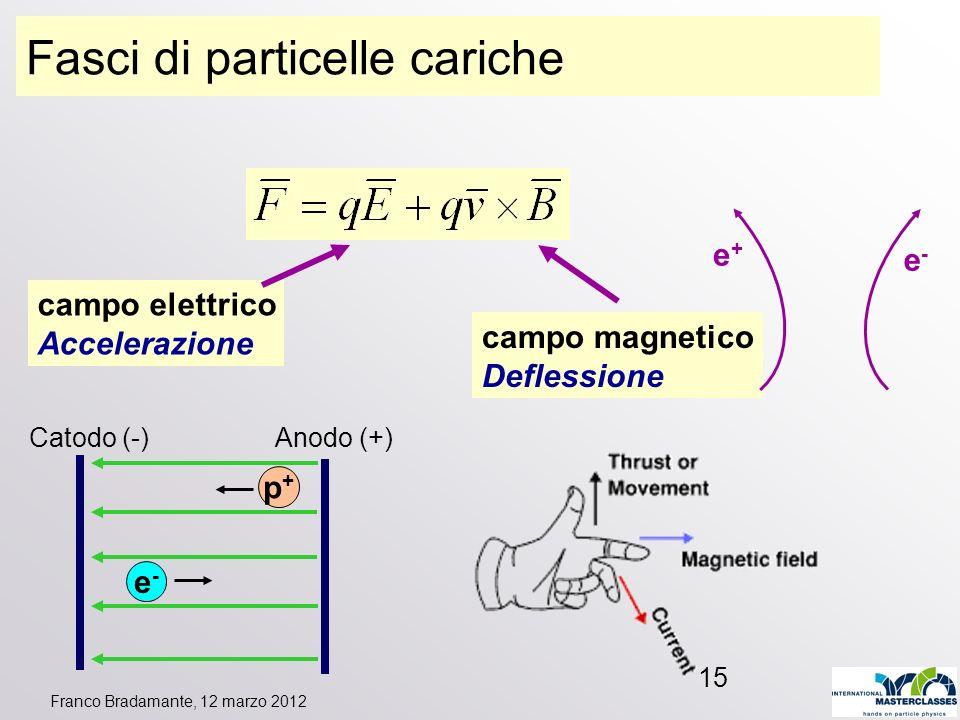 Franco Bradamante, 12 marzo 2012 15 Fasci di particelle cariche campo elettrico Accelerazione campo magnetico Deflessione Catodo (-) Anodo (+) e-e- p+