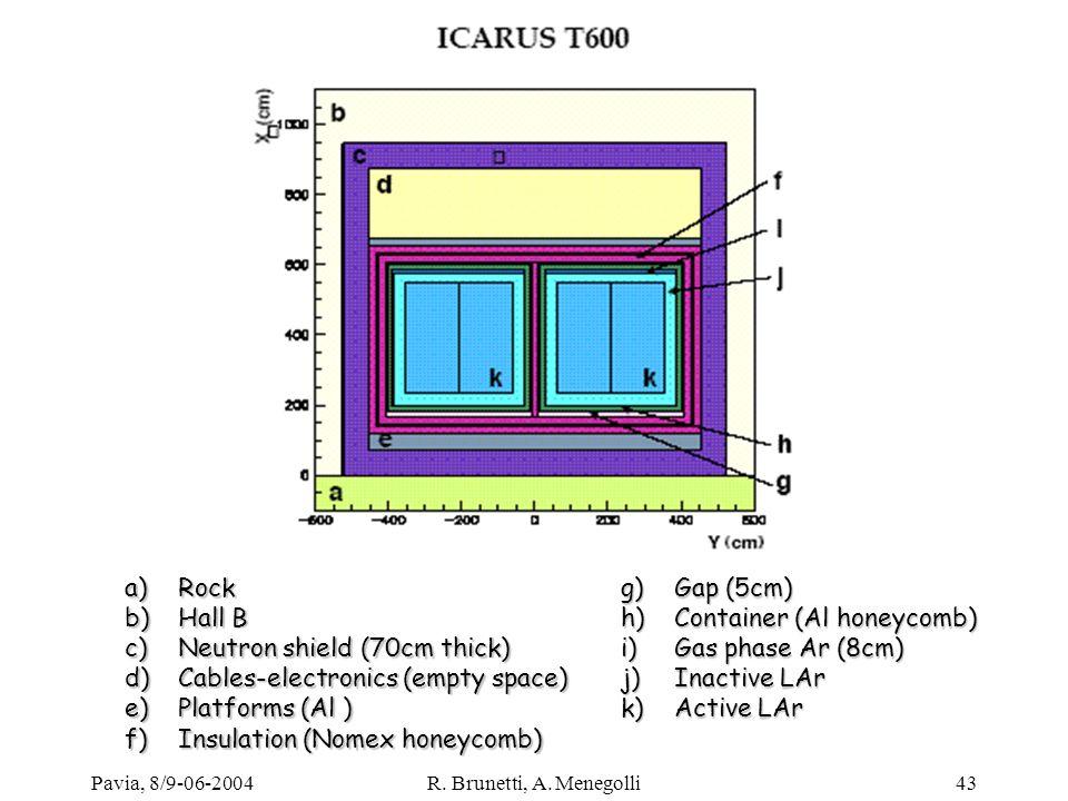 Pavia, 8/9-06-2004R. Brunetti, A. Menegolli43 a)Rock b)Hall B c)Neutron shield (70cm thick) d)Cables-electronics (empty space) e)Platforms (Al ) f)Ins