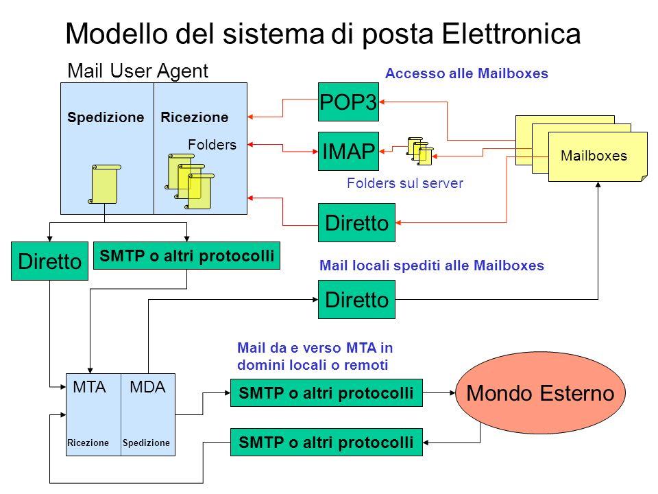 Modello del sistema di posta Elettronica Mail User Agent IMAP POP3 SpedizioneRicezione Mail locali spediti alle Mailboxes Mondo Esterno Mail da e vers