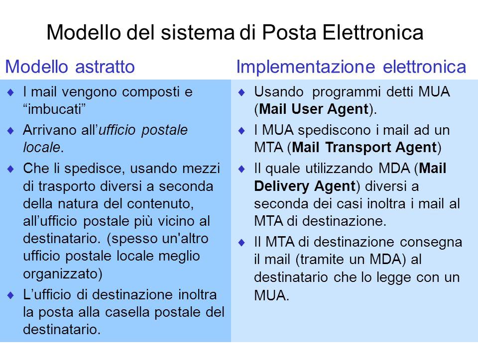 Modello del sistema di Posta Elettronica I mail vengono composti e imbucati Arrivano allufficio postale locale. Che li spedisce, usando mezzi di trasp