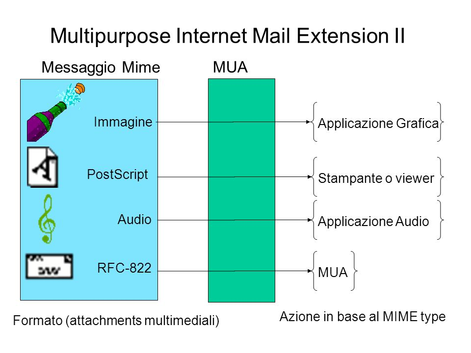 Multipurpose Internet Mail Extension II Immagine PostScript Audio RFC-822 Messaggio Mime MUA Applicazione Grafica Stampante o viewer Applicazione Audi