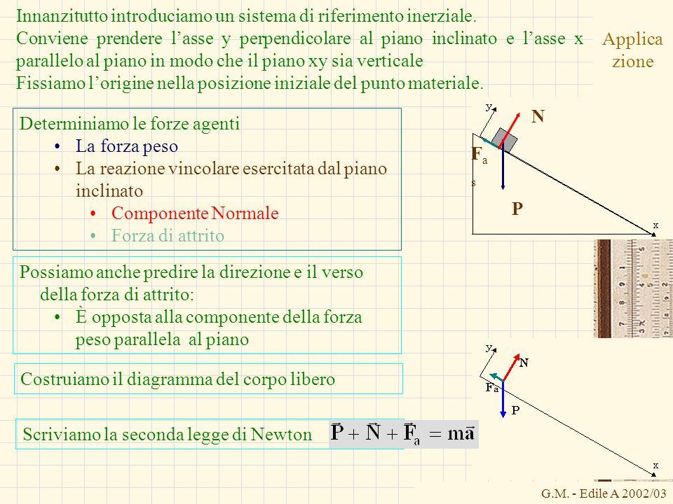 G.M. - Edile A 2002/03 Applica zione Innanzitutto introduciamo un sistema di riferimento inerziale. Conviene prendere lasse y perpendicolare al piano