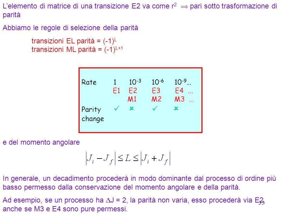 35 Lelemento di matrice di una transizione E2 va come r 2 pari sotto trasformazione di parità Abbiamo le regole di selezione della parità transizioni EL parità = (-1) L transizioni ML parità = (-1) L+1 In generale, un decadimento procederà in modo dominante dal processo di ordine più basso permesso dalla conservazione del momento angolare e della parità.