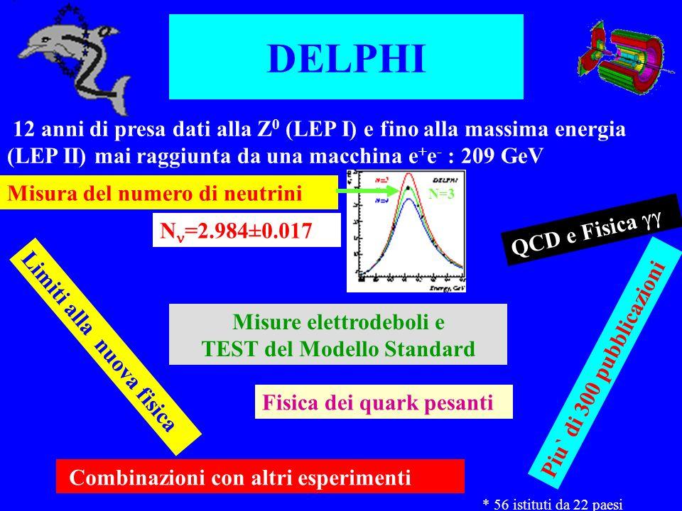 DELPHI 12 anni di presa dati alla Z 0 (LEP I) e fino alla massima energia (LEP II) mai raggiunta da una macchina e + e - : 209 GeV Misura del numero di neutrini Misure elettrodeboli e TEST del Modello Standard Fisica dei quark pesanti Limiti alla nuova fisica Piu` di 300 pubblicazioni Combinazioni con altri esperimenti * 56 istituti da 22 paesi N=3 N =2.984±0.017 QCD e Fisica