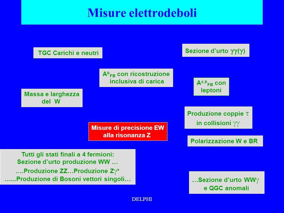 DELPHI Misure elettrodeboli Sezione durto ( ) …Sezione durto WW e QGC anomali A b FB con ricostruzione inclusiva di carica Produzione coppie in collisioni Tutti gli stati finali a 4 fermioni: Sezione durto produzione WW … ….Produzione ZZ…Produzione Z * …...Produzione di Bosoni vettori singoli… Massa e larghezza del W Polarizzazione W e BR TGC Carichi e neutri A c,b FB con leptoni Misure di precisione EW alla risonanza Z