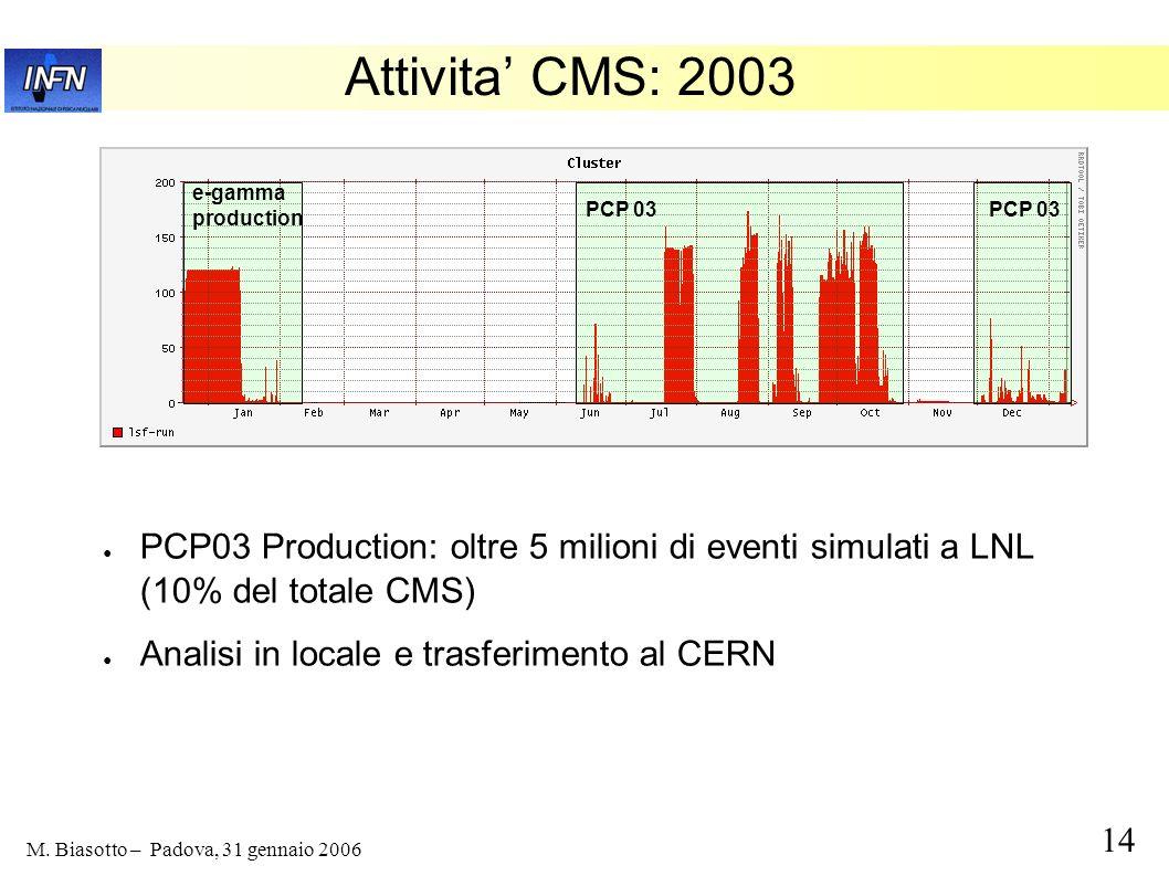14 M. Biasotto – Padova, 31 gennaio 2006 Attivita CMS: 2003 PCP03 Production: oltre 5 milioni di eventi simulati a LNL (10% del totale CMS) Analisi in