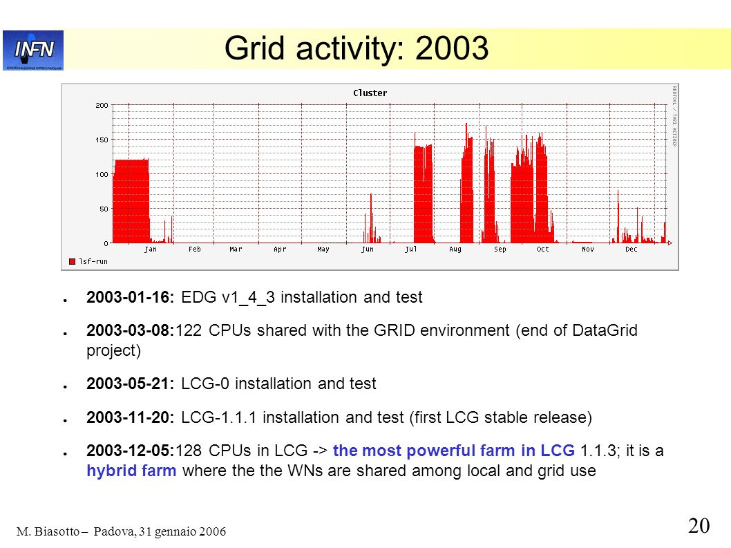 20 M. Biasotto – Padova, 31 gennaio 2006 Grid activity: 2003 2003-01-16: EDG v1_4_3 installation and test 2003-03-08:122 CPUs shared with the GRID env