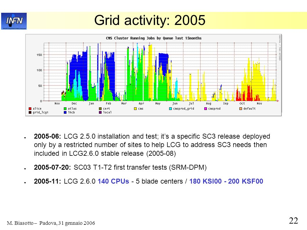 22 M. Biasotto – Padova, 31 gennaio 2006 Grid activity: 2005 2005-06: LCG 2.5.0 installation and test; its a specific SC3 release deployed only by a r
