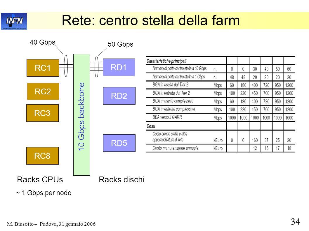 34 M. Biasotto – Padova, 31 gennaio 2006 Rete: centro stella della farm RC1 RC2 RC3 RC8 RD1 RD2 RD5 10 Gbps backbone 40 Gbps 50 Gbps Racks CPUsRacks d