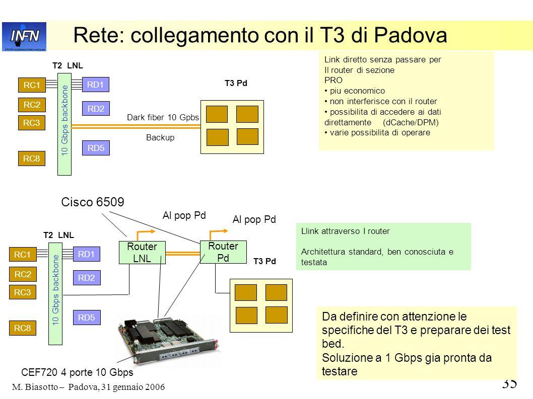 35 M. Biasotto – Padova, 31 gennaio 2006 Rete: collegamento con il T3 di Padova RC1 RC2 RC3 RC8 RD1 RD2 RD5 10 Gbps backbone Dark fiber 10 Gpbs Link d