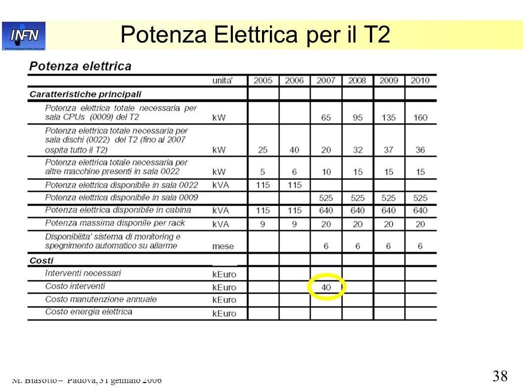 38 M. Biasotto – Padova, 31 gennaio 2006 Potenza Elettrica per il T2