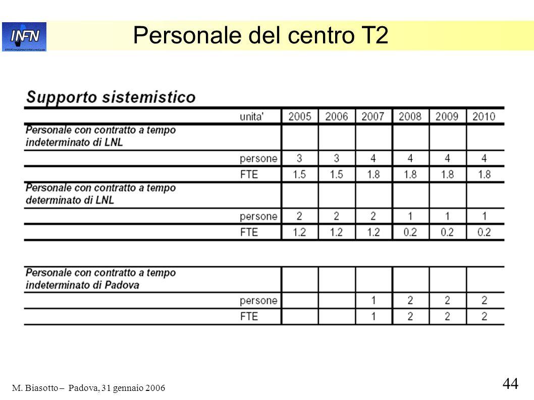 44 M. Biasotto – Padova, 31 gennaio 2006 Personale del centro T2