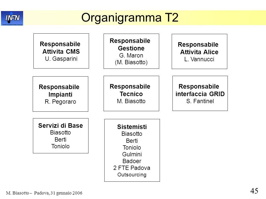 45 M. Biasotto – Padova, 31 gennaio 2006 Organigramma T2 Responsabile Gestione G. Maron (M. Biasotto) Responsabile Attivita CMS U. Gasparini Responsab