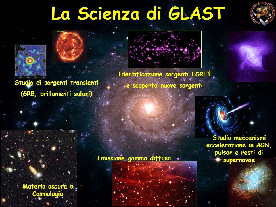 La Scienza di GLAST Studio di sorgenti transienti (GRB, brillamenti solari) Identificazione sorgenti EGRET e scoperta nuove sorgenti Studio meccanismi