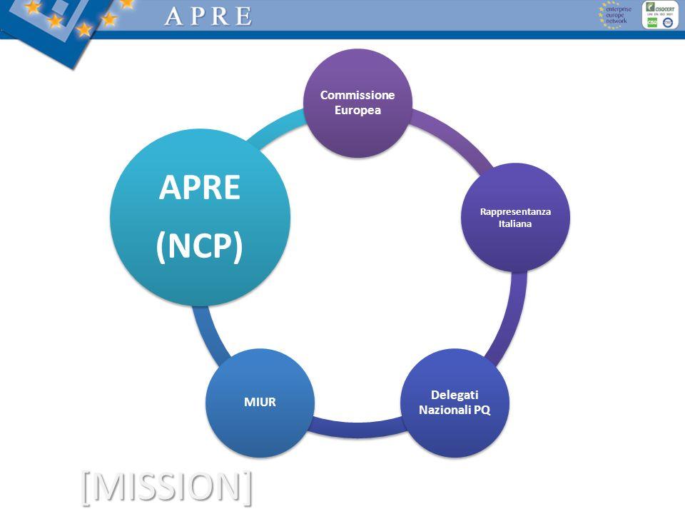 [MISSION] Commissione Europea Rappresentanza Italiana Delegati Nazionali PQ MIUR APRE (NCP)
