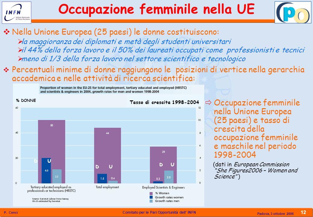 Comitato per le Pari Opportunità dell INFN P. Cenci 12 Padova, 3 ottobre 2006 Occupazione femminile nella UE Tasso di crescita 1998-2004 DU % DONNE Ne