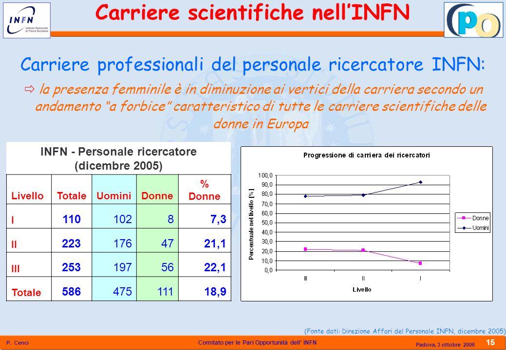 Comitato per le Pari Opportunità dell INFN P. Cenci 15 Padova, 3 ottobre 2006 Carriere professionali del personale ricercatore INFN: la presenza femmi