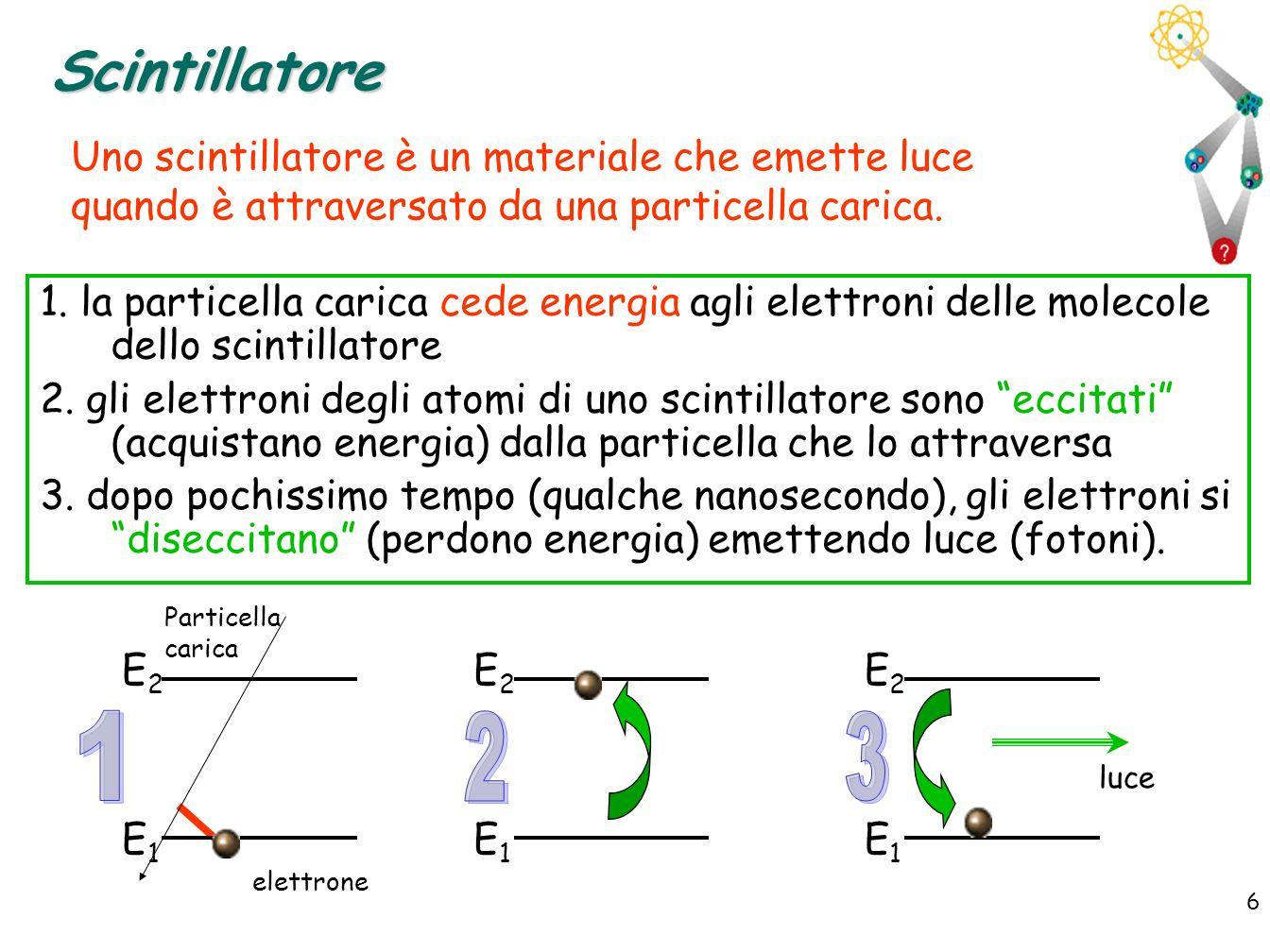 6 6 Scintillatore 1. la particella carica cede energia agli elettroni delle molecole dello scintillatore 2. gli elettroni degli atomi di uno scintilla