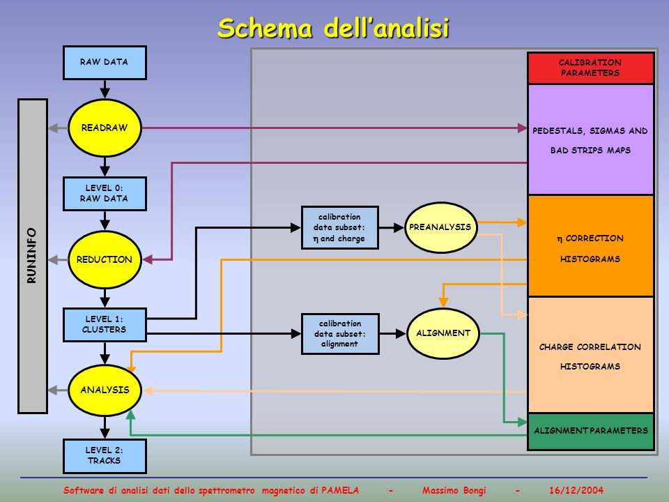 Software di analisi dati dello spettrometro magnetico di PAMELA - Massimo Bongi - 16/12/2004 Schema dellanalisi calibration data subset: alignment RAW