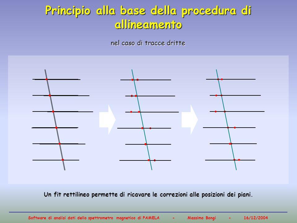 Software di analisi dati dello spettrometro magnetico di PAMELA - Massimo Bongi - 16/12/2004 Principio alla base della procedura di allineamento nel c