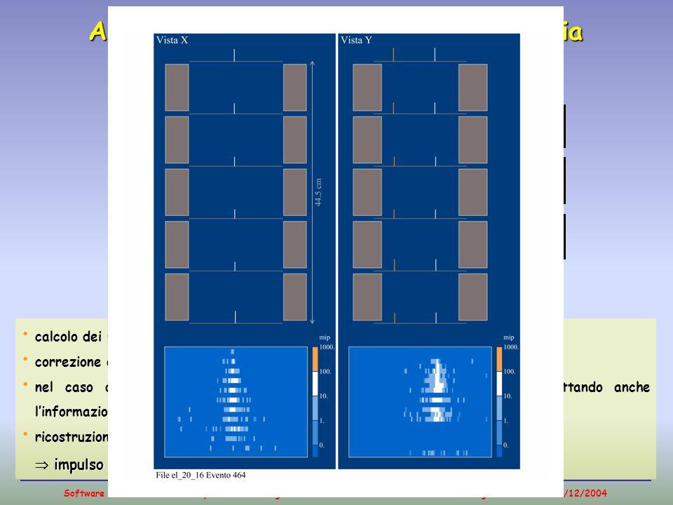 Software di analisi dati dello spettrometro magnetico di PAMELA - Massimo Bongi - 16/12/2004 ANALYSIS: ricostruzione della traccia LEVEL 1: CLUSTERS A