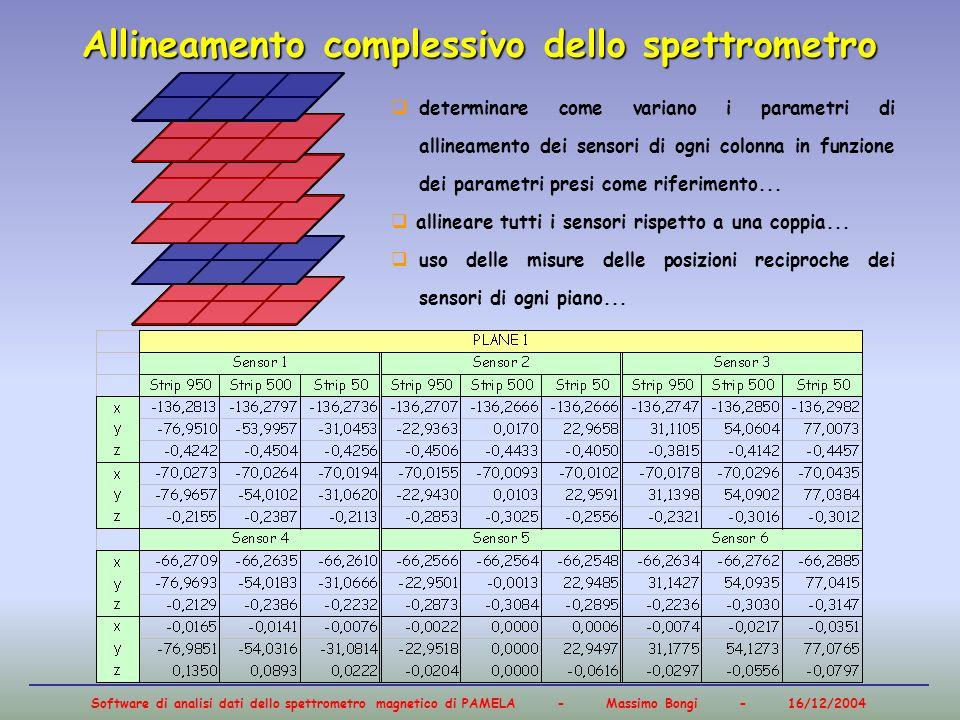 Software di analisi dati dello spettrometro magnetico di PAMELA - Massimo Bongi - 16/12/2004 Allineamento complessivo dello spettrometro determinare c
