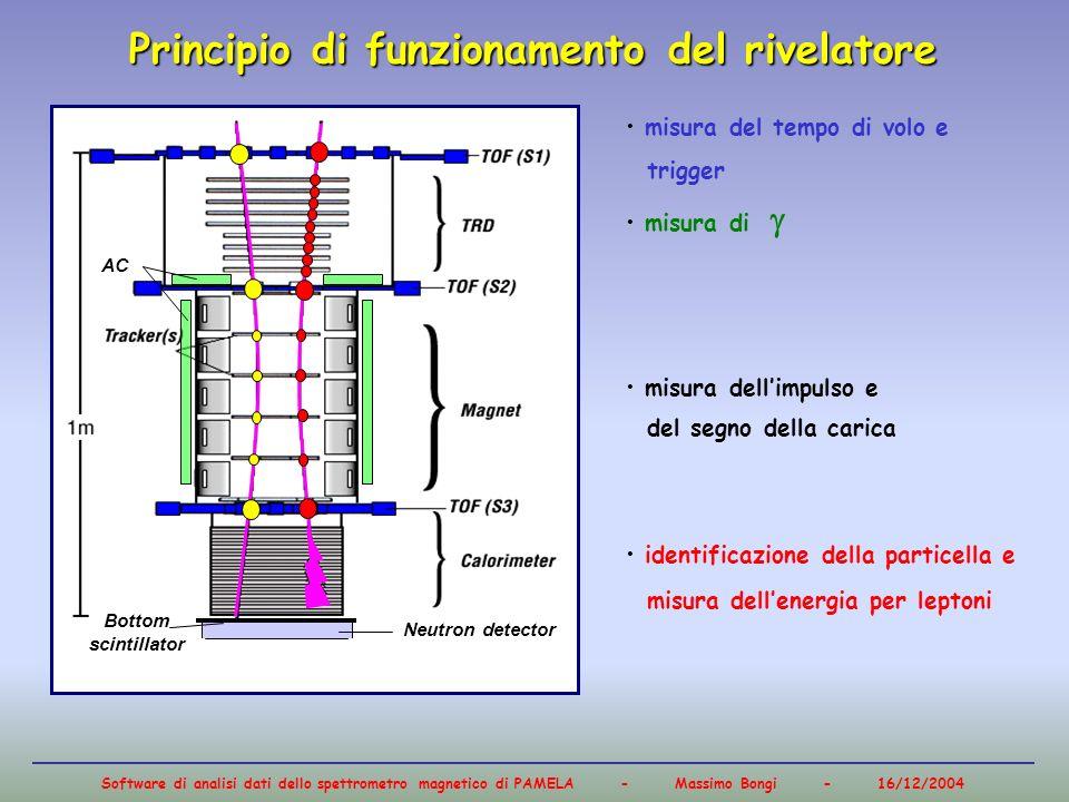 Software di analisi dati dello spettrometro magnetico di PAMELA - Massimo Bongi - 16/12/2004 AC Neutron detector Bottom scintillator Principio di funz