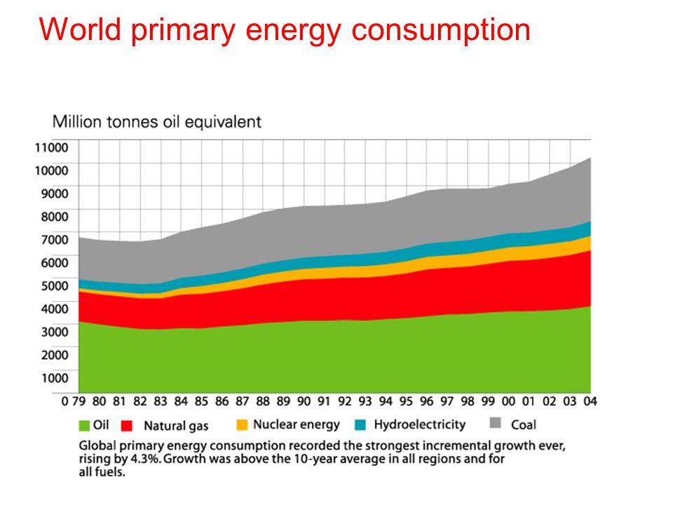 World primary energy consumption