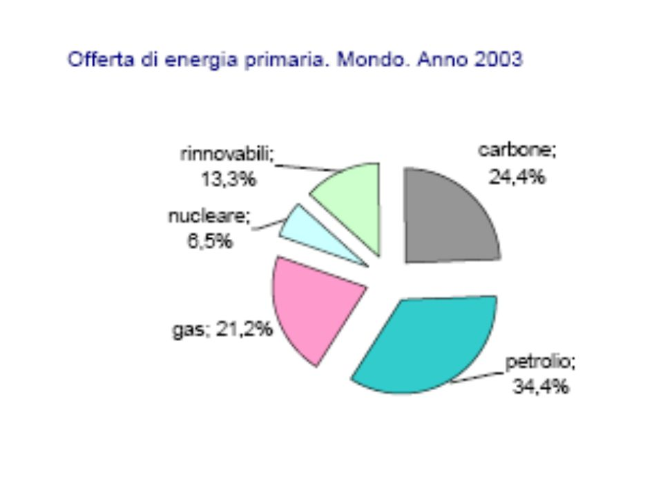 Proved oil reserves at end 2004
