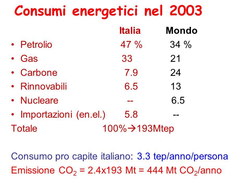 Consumi energetici nel 2003 Italia Mondo Petrolio 47 % 34 % Gas 33 21 Carbone 7.9 24 Rinnovabili 6.5 13 Nucleare -- 6.5 Importazioni (en.el.) 5.8 -- T