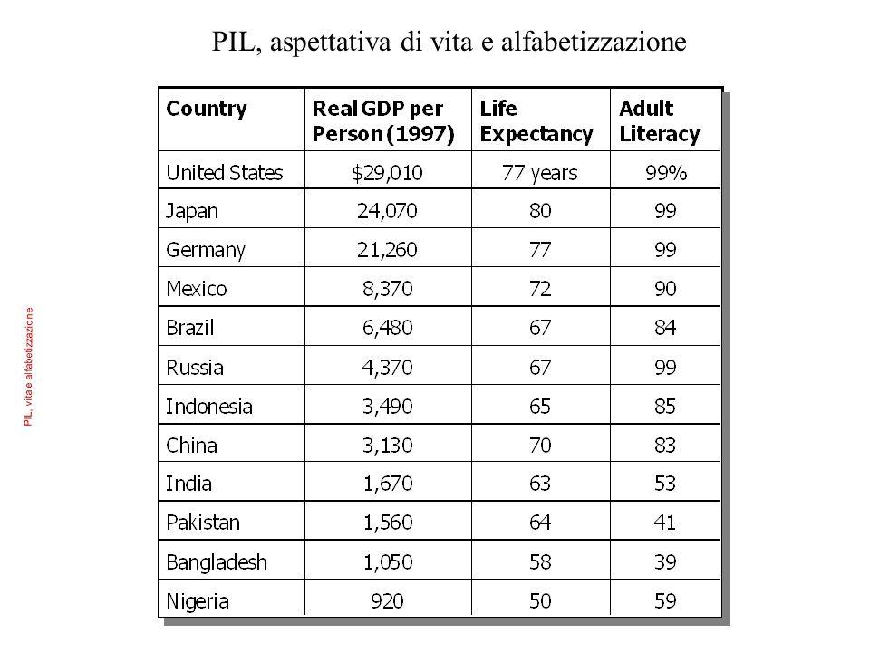 PIL, vita e alfabetizzazione PIL, aspettativa di vita e alfabetizzazione