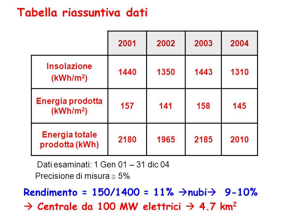 Tabella riassuntiva dati 2001200220032004 Insolazione (kWh/m 2 ) 1440135014431310 Energia prodotta (kWh/m 2 ) 157141158145 Energia totale prodotta (kW