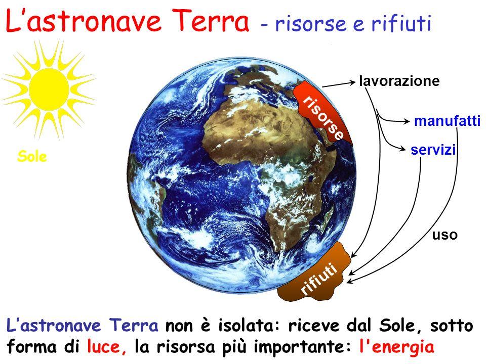 rifiuti manufatti lavorazione servizi uso risorse Lastronave Terra - risorse e rifiuti Lastronave Terra non è isolata: riceve dal Sole, sotto forma di
