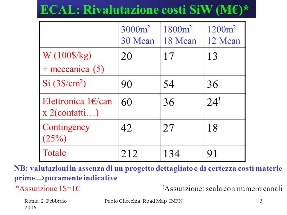 Roma 2 Febbraio 2006 Paolo Checchia Road Map INFN3 ECAL: Rivalutazione costi SiW (M)* 3000m 2 30 Mcan 1800m 2 18 Mcan 1200m 2 12 Mcan W (100$/kg) + meccanica (5) 201713 Si (3$/cm 2 ) 905436 Elettronica 1/can x 2(contatti…) 603624 .