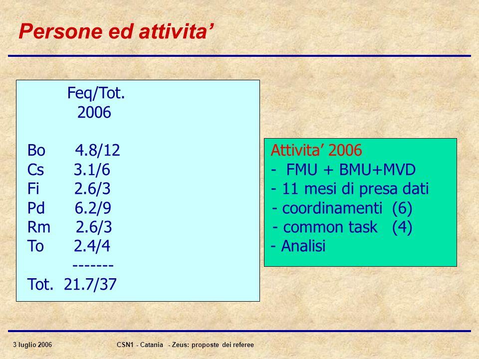 3 luglio 2006CSN1 - Catania - Zeus: proposte dei referee Persone ed attivita Feq/Tot. 2006 Bo 4.8/12 Attivita 2006 Cs 3.1/6 - FMU + BMU+MVD Fi 2.6/3 -